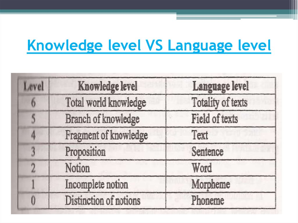 Knowledge level VS Language level