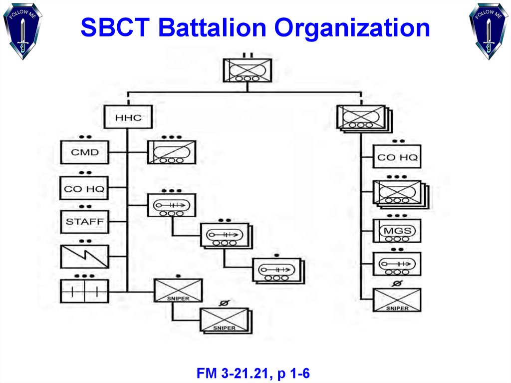 SBCT Battalion Organization
