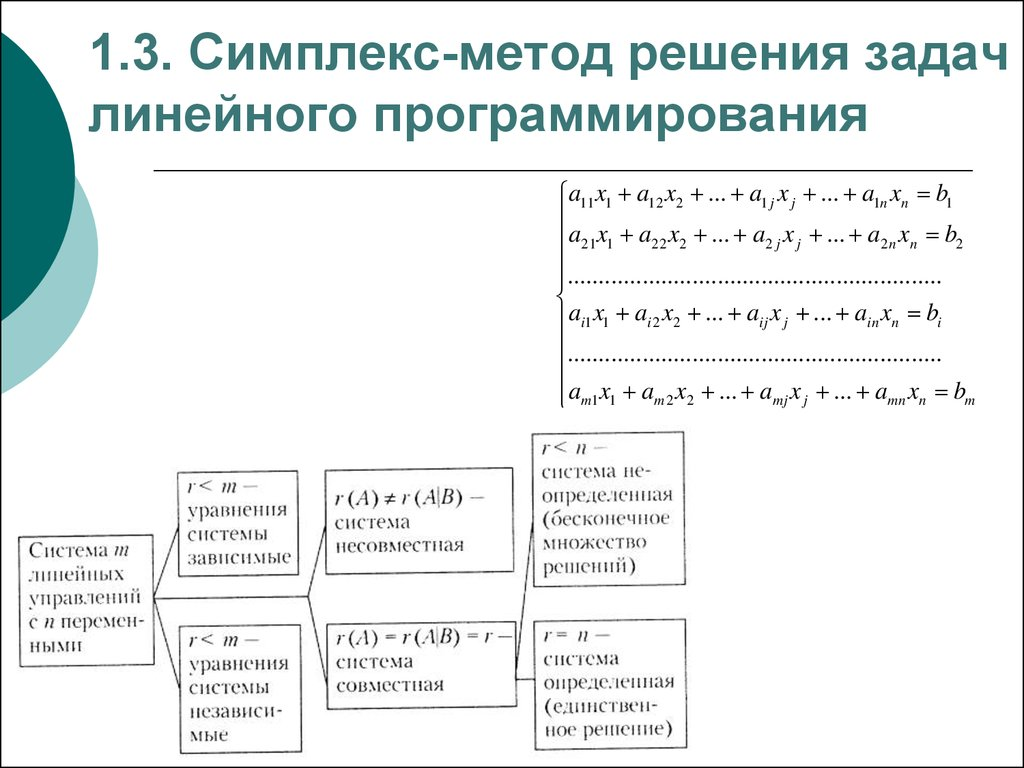 Симплексный метод решения задач i решение задач в паскале для циклов