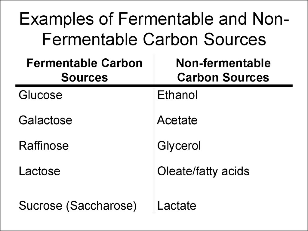 Examples of Fermentable and Non-Fermentable Carbon Sources