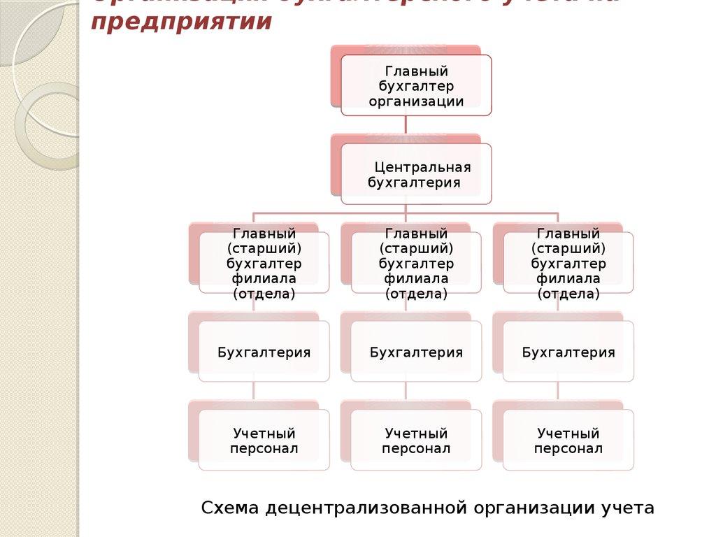 Организация бухгалтерии какие подавать документы для регистрации ип