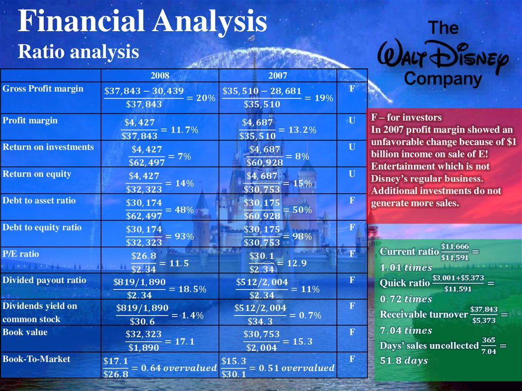 kfc financial ratio analysis Financial highlights 6 analysis of shareholdings 220 analysis of warrant holdings 223 kfc holdings (malaysia) bhd (65787-t) annual report 2011.