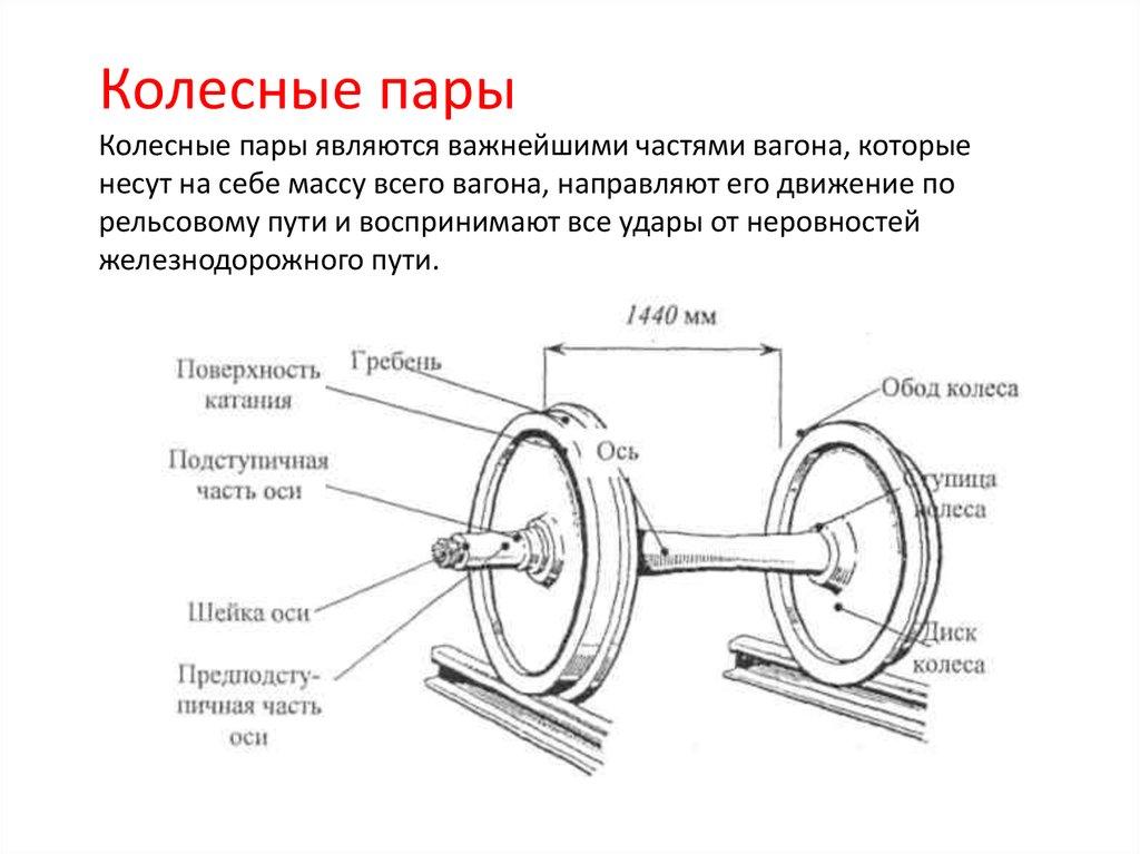 Ознокомления с устройством колесных пар