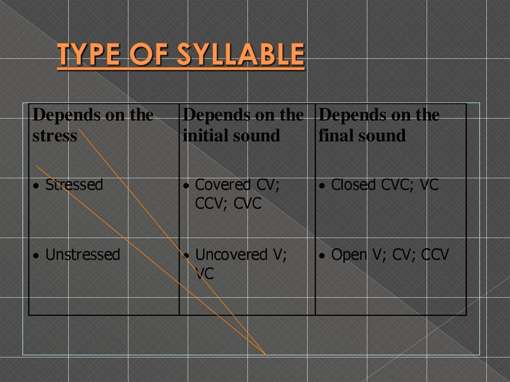 TYPE OF SYLLABLE