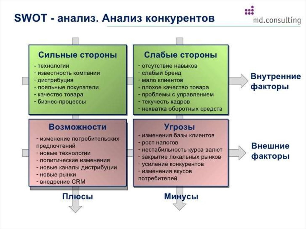 цели анализа деятельности конкурентов шпаргалка