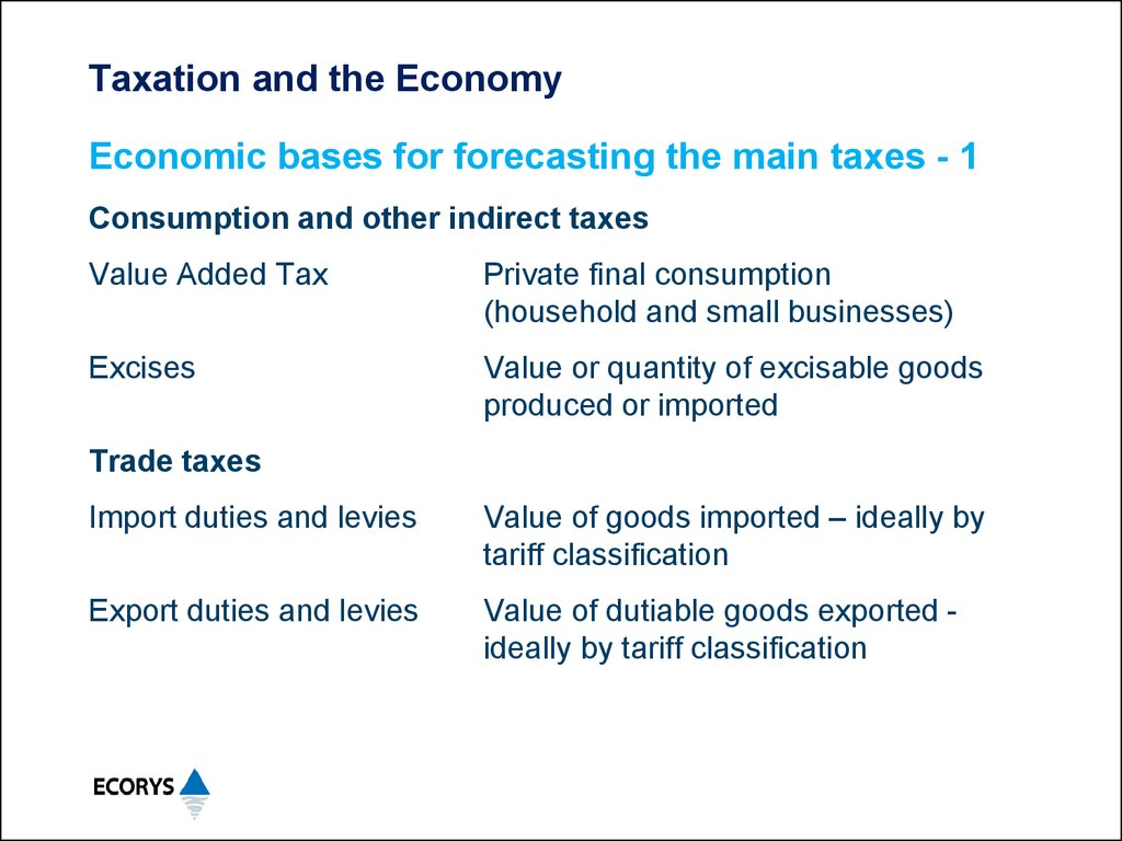 Taxation and the Economy
