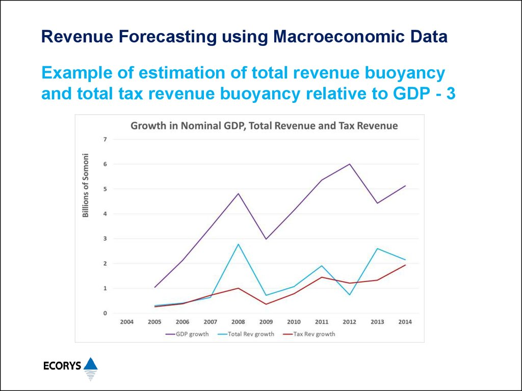 make better business decisions with revenue and workload forecasting