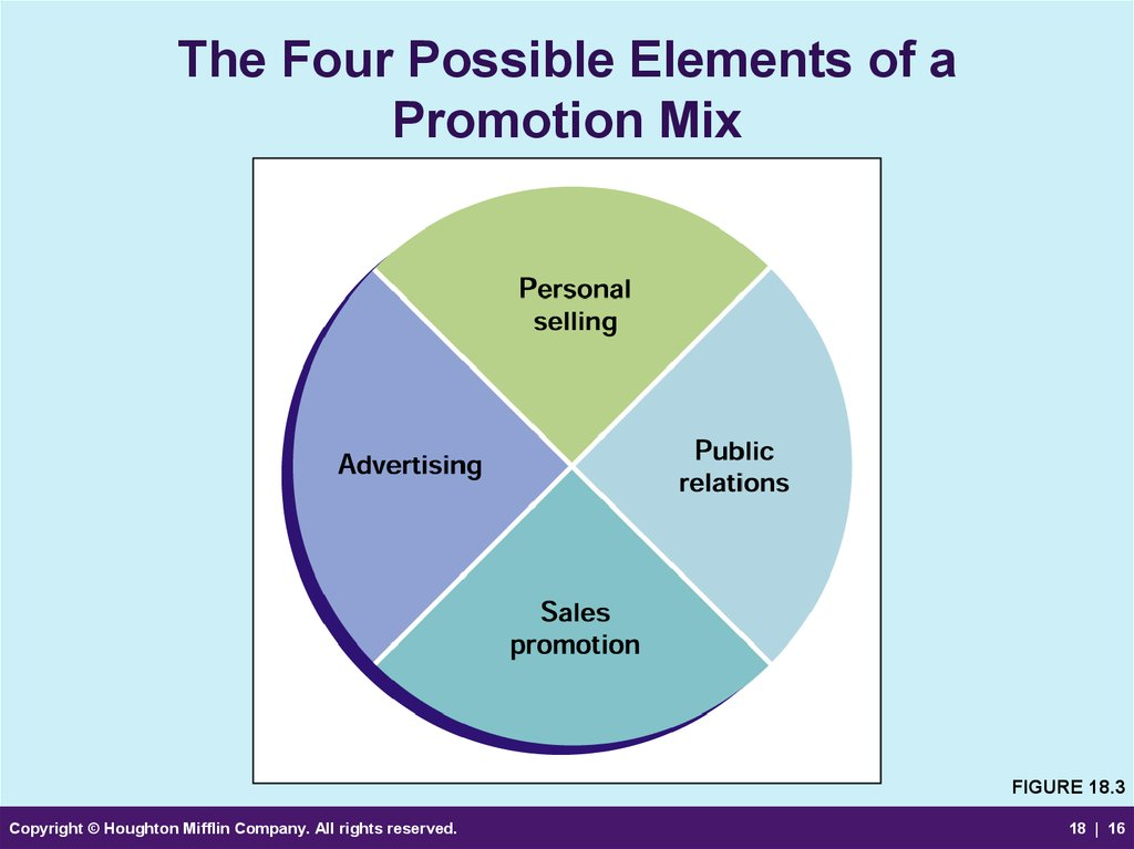 elements of promotional mix These 4 'p' s are called as elements of marketing and together they constitute the marketing mix all these are inter -related because a decision in one area af fects decisions in other areas in this lesson you will learn about the basic aspects relating to these 4'p' s.