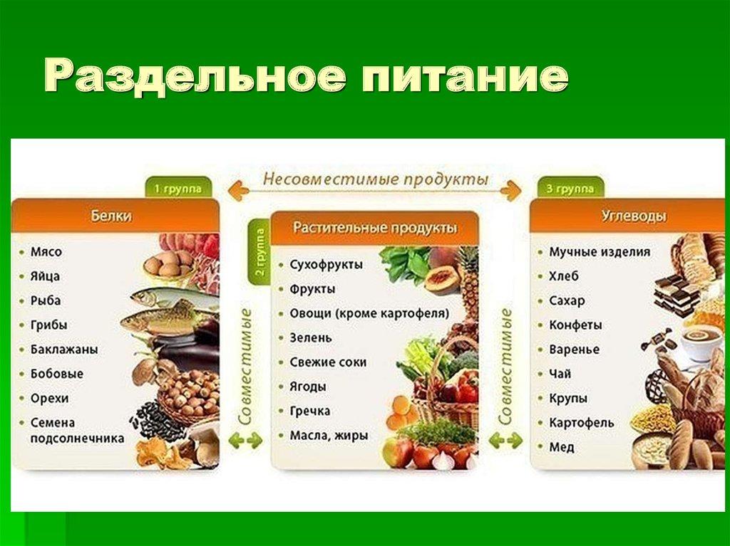 Раздельное Питание При Похудении. Раздельное питание для похудения