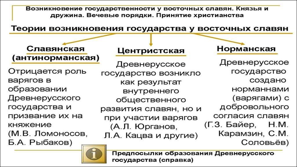 шпаргалка славян. происхождения славян. происхождение восточных теории