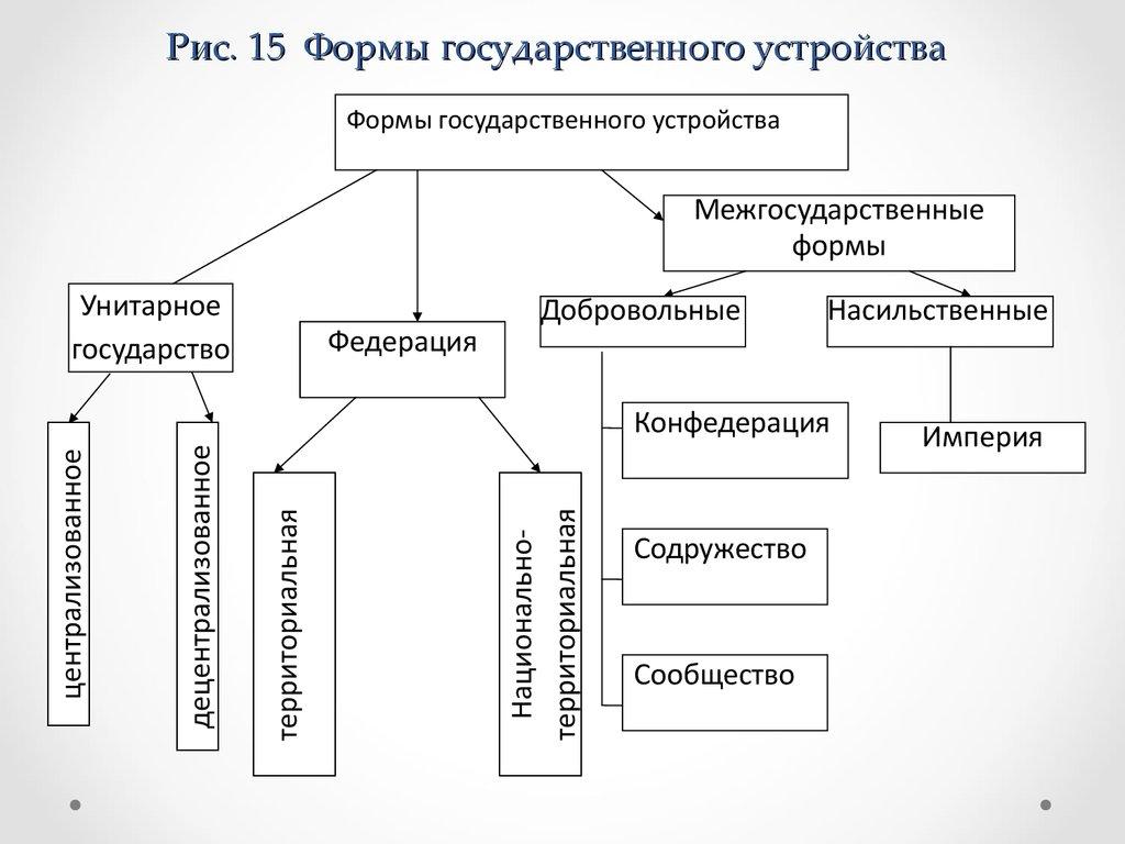 форма государственного устройства картинки для презентации бываешь