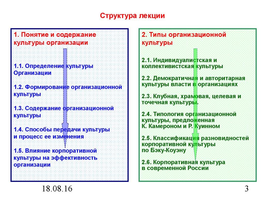 Организации шпаргалка организационная культура и организационная понятие структура