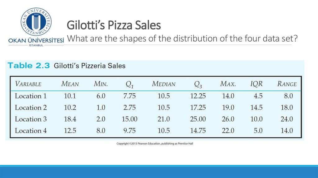 Gilotti's Pizza Sales What are the shapes of the distribution of the four data set?