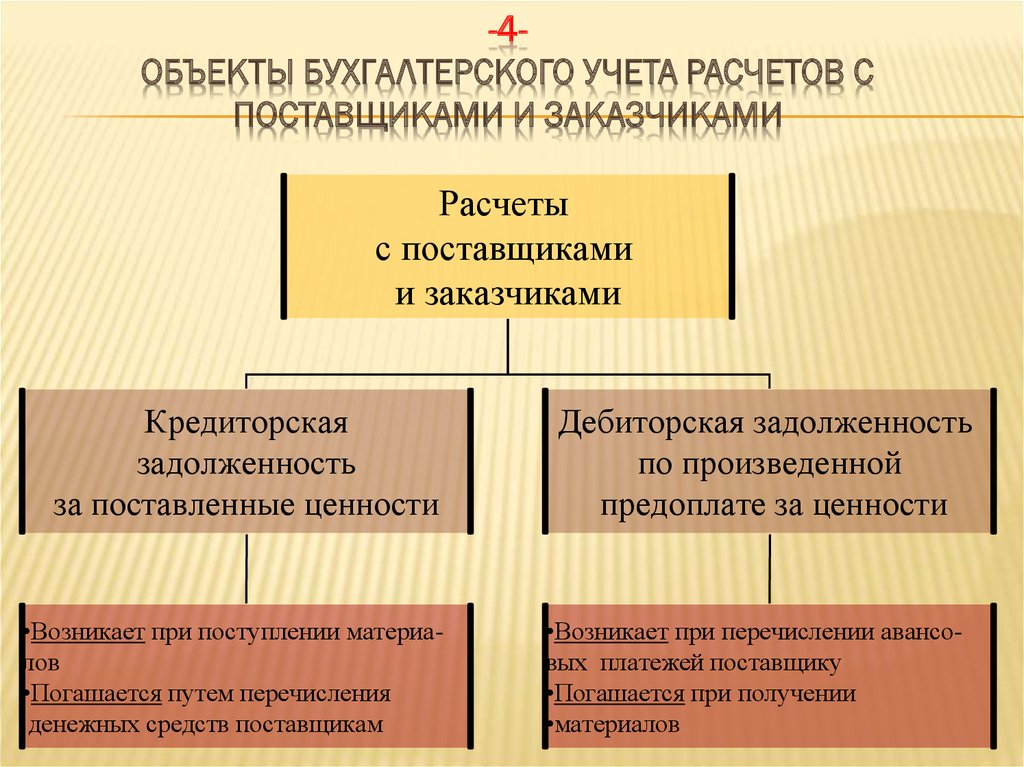 Бухгалтерский Учет Текущих Обязательств И Расчетов Шпаргалка