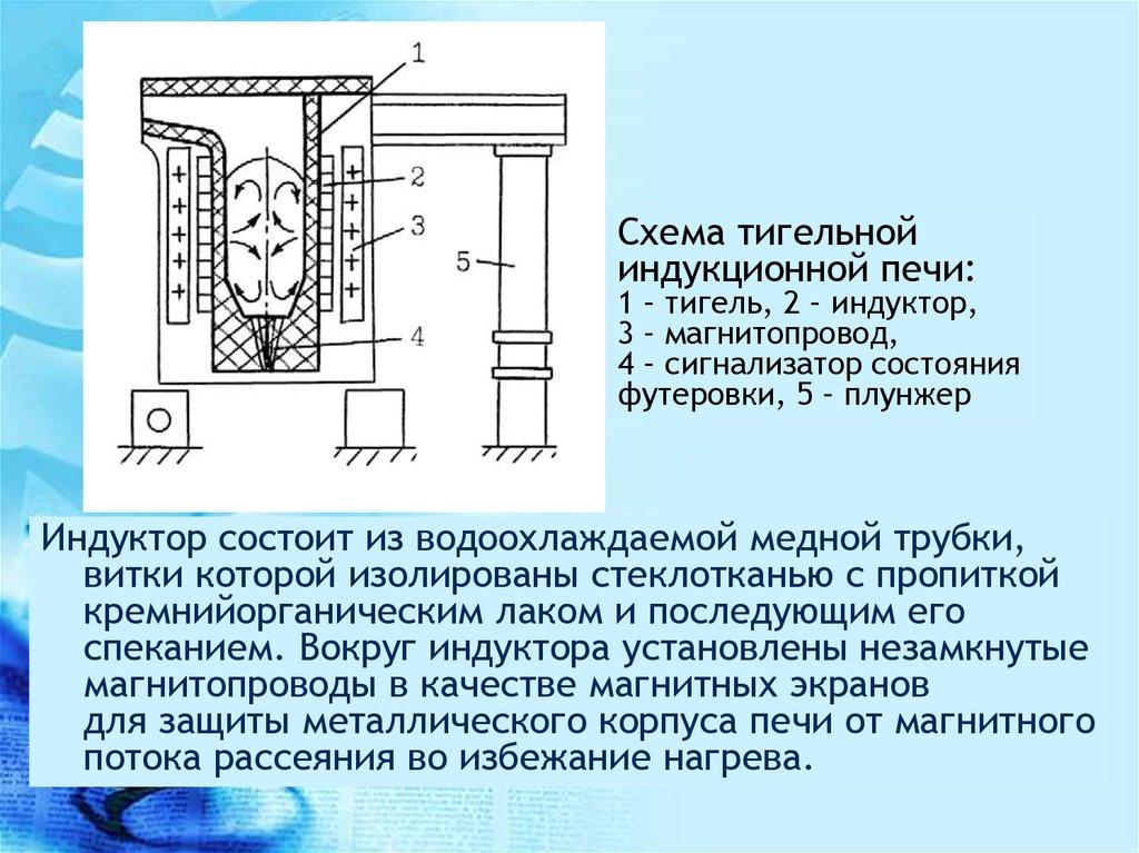 Шпоры по индукционные канальные печи для плавки цинка