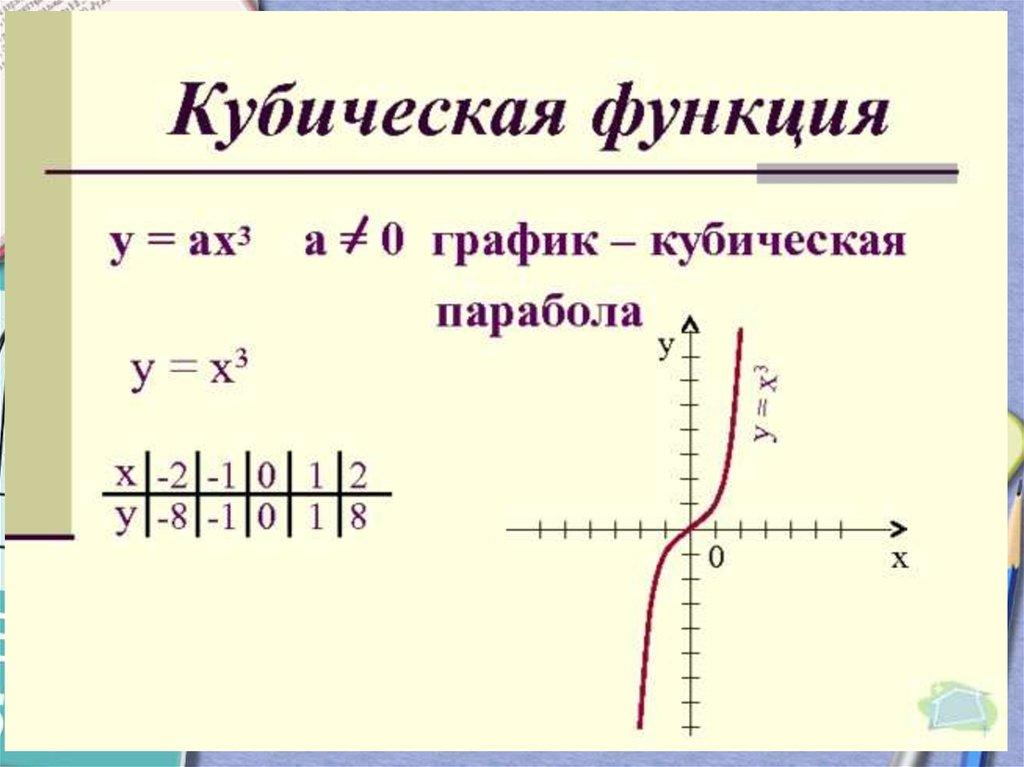 онлайн кубический график функции