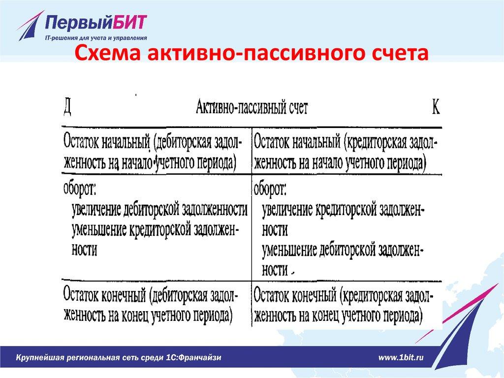 активно пассивный счет по кредитувеб займ адрес в москве