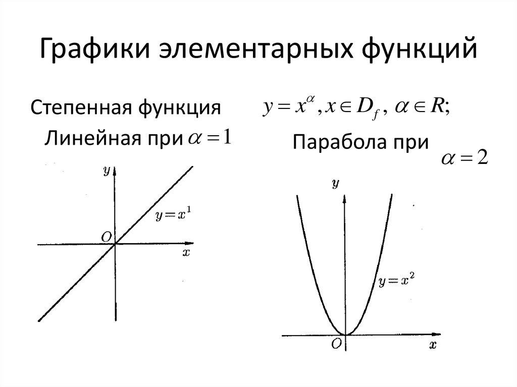 элементарный функций графики