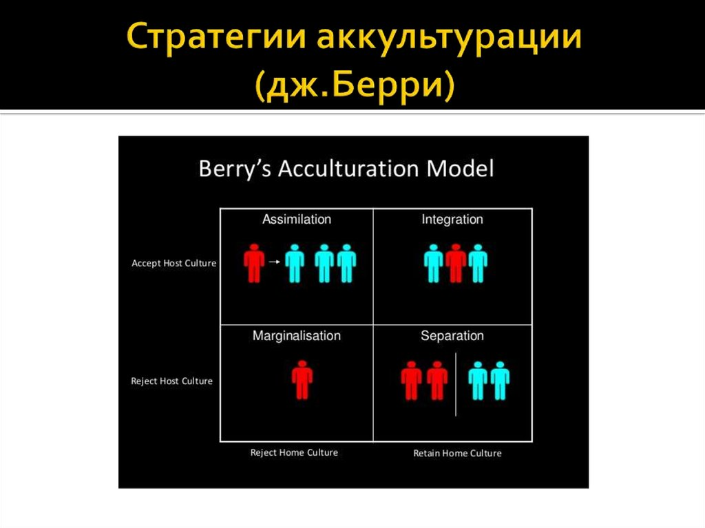 john berry s model of acculturation Acculturation theory of second language acquisition 1 acculturation theory megan d 2 acculturation theory •proposed by john h schumann, american linguist defined as: •exchange of cultural features when two or more different cultures comes in contact continuous contact •sharing of the differences in cultures, this may alter or change a culture but still remains distinct from each other.
