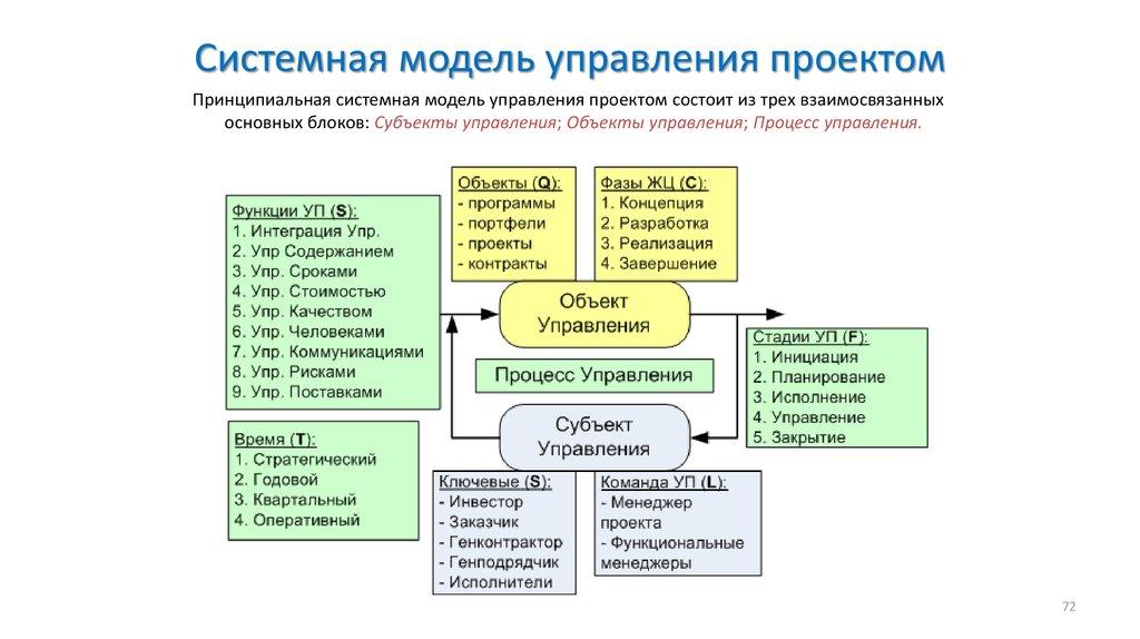 Управление проектами,стандарты и нормы шпаргалка