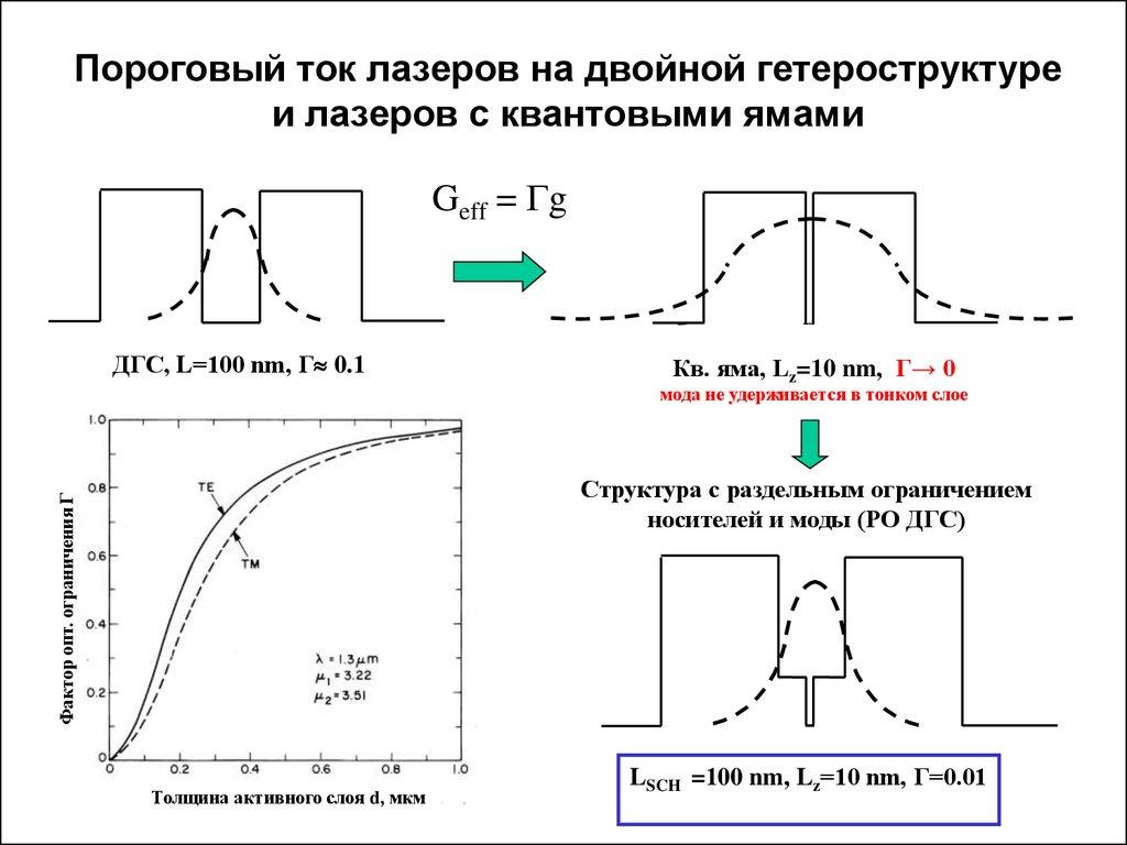Лазер двойной гетероструктуре
