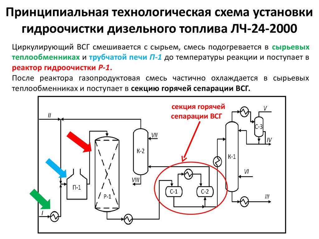 Теплообменники гидроочистки бензина Уплотнения теплообменника Alfa Laval M6-MW FDR Пушкино