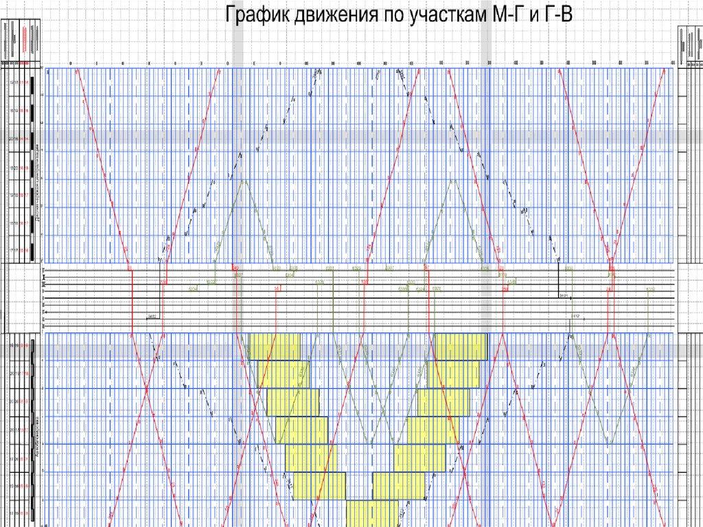 Построение графика движения поездов двгупс