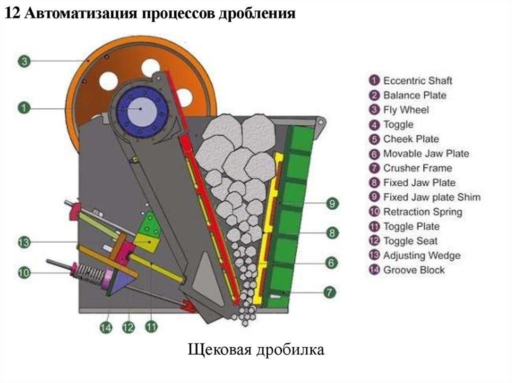 Автоматика щековая дробилка дробилка роторная др 4х4 паспорт
