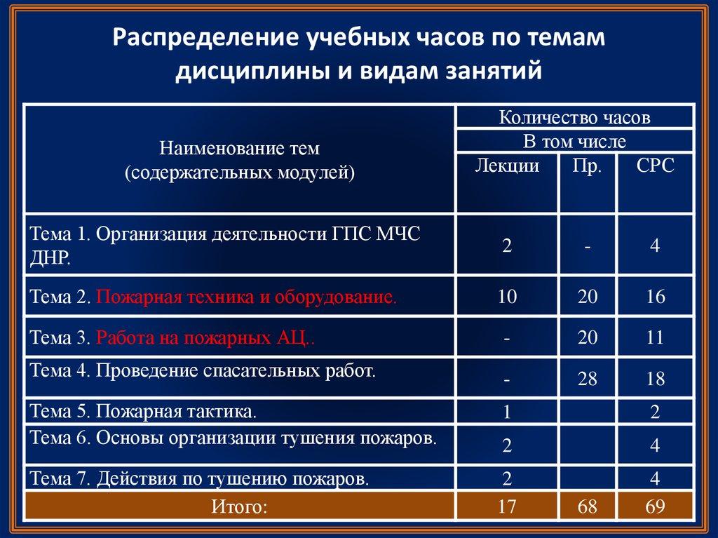 руководящие документы регламентирующие деятельность гдзс