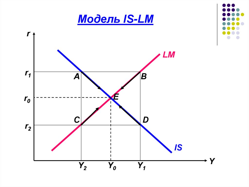 is lm model The computation of the equilibrium output level y is actually a quite simple result of the kahn-keynes multiplier letting consumption be a linear function of.