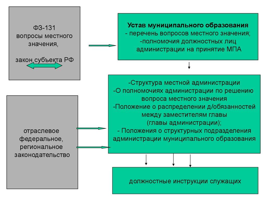 online Linear Estimation