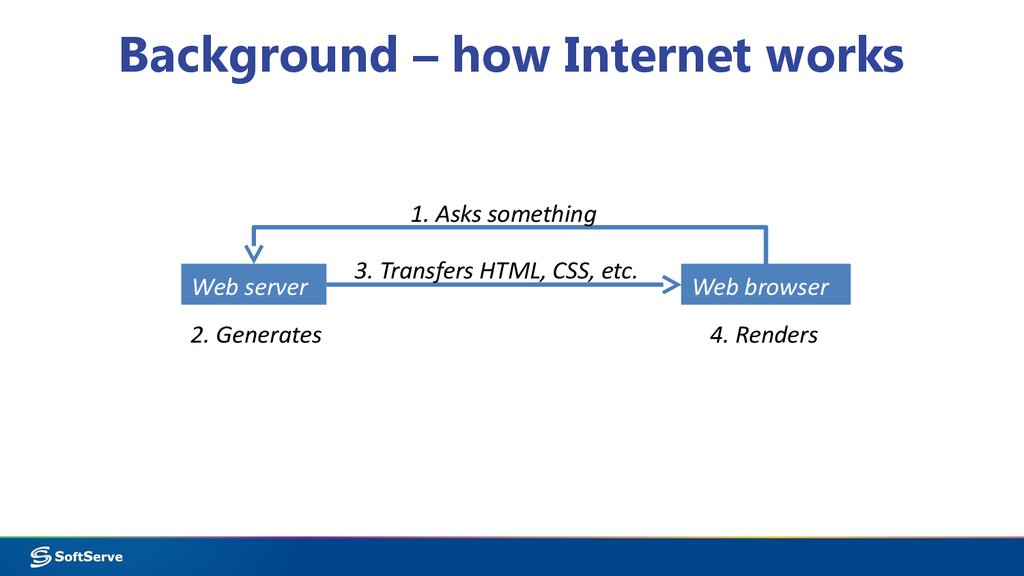 Background – how Internet works