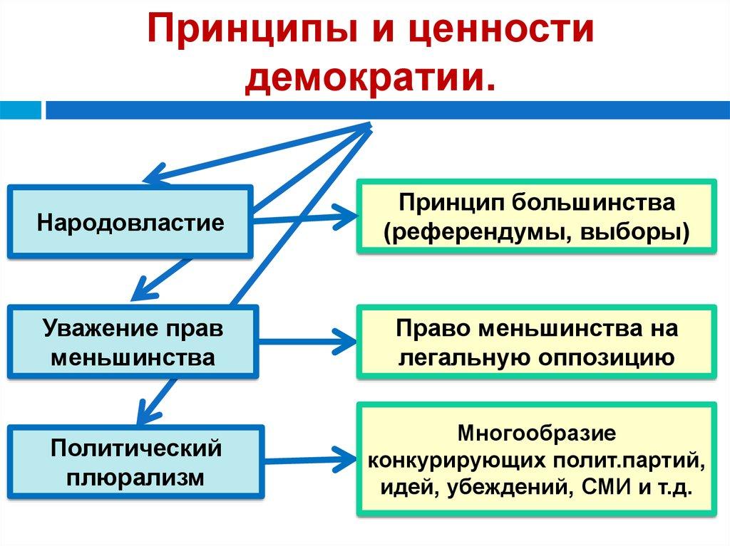 принципы и ценности демократии