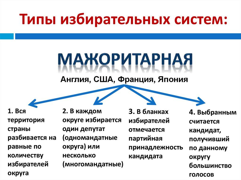 Типы избирательных систем шпаргалка
