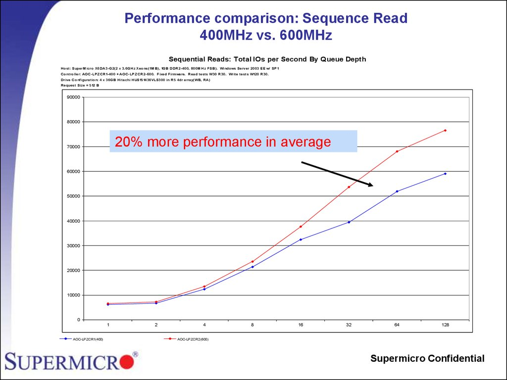 Performance comparison: Sequence Read 400MHz vs. 600MHz