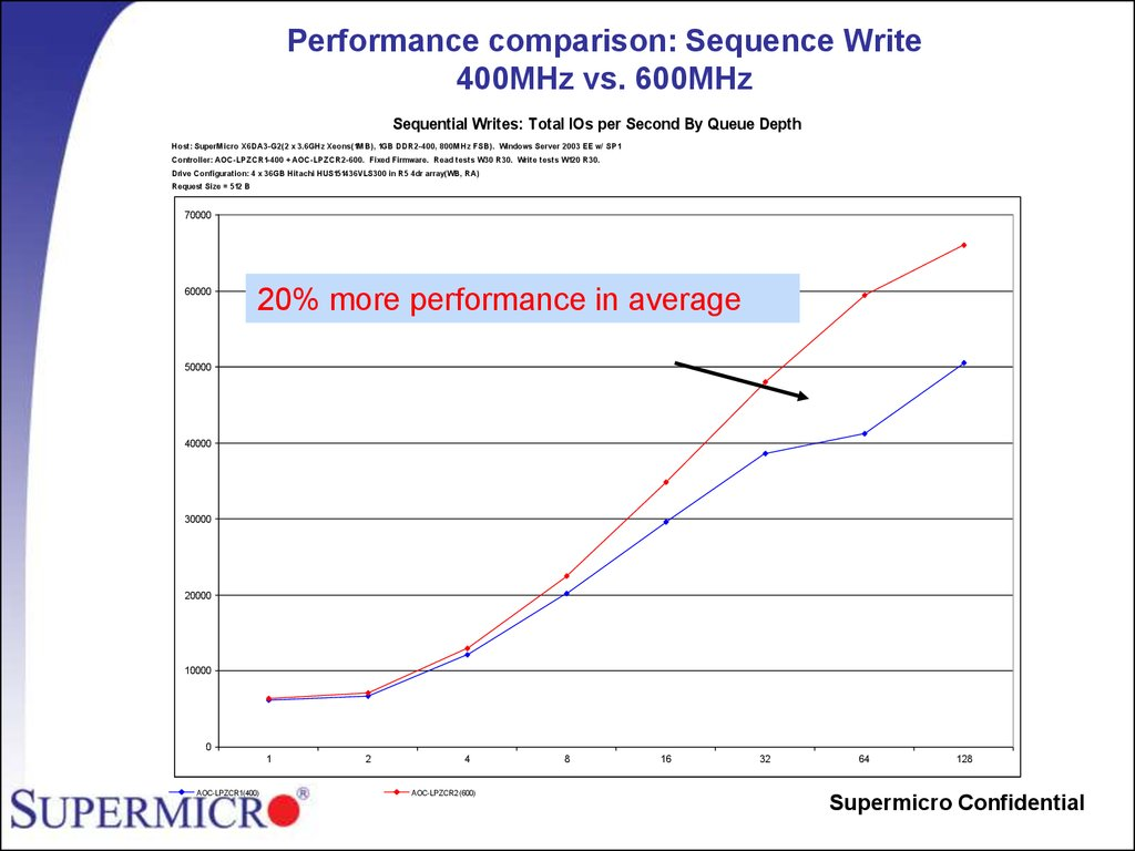 Performance comparison: Sequence Write 400MHz vs. 600MHz
