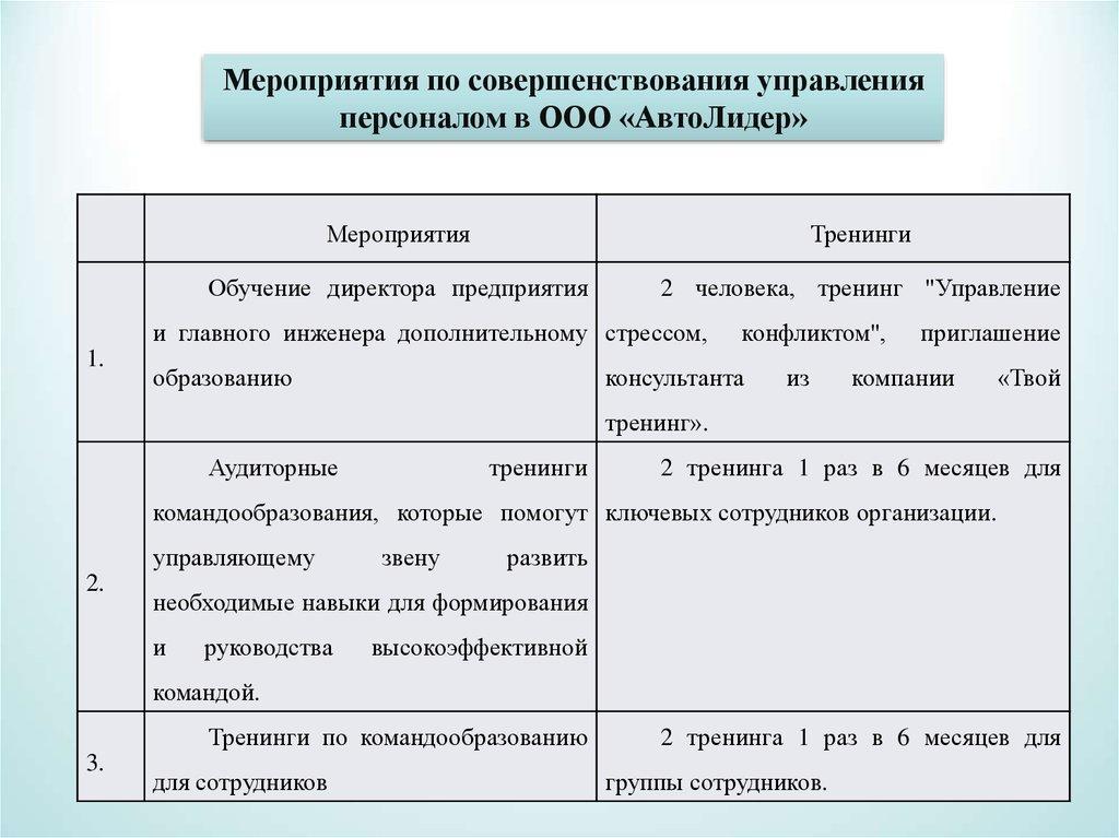 Мероприятия по совершенствованию управления