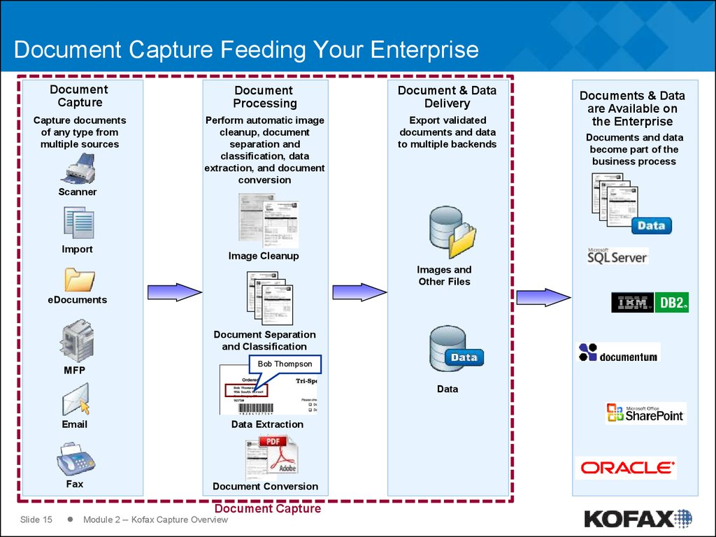 Document Capture Feeding Your Enterprise