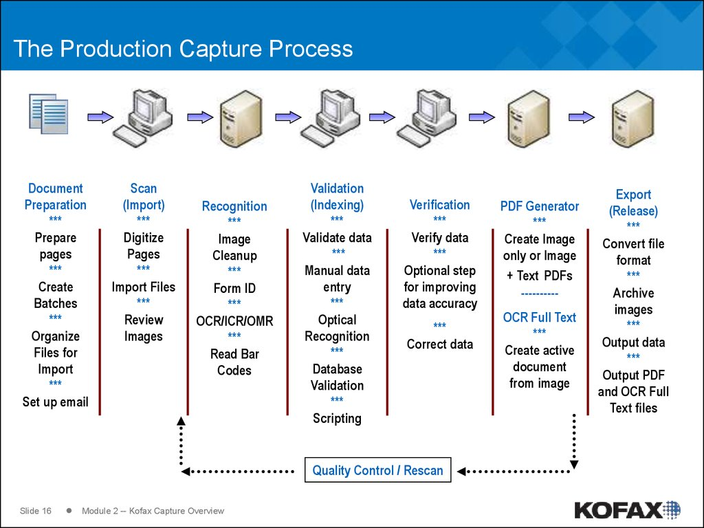 The Production Capture Process