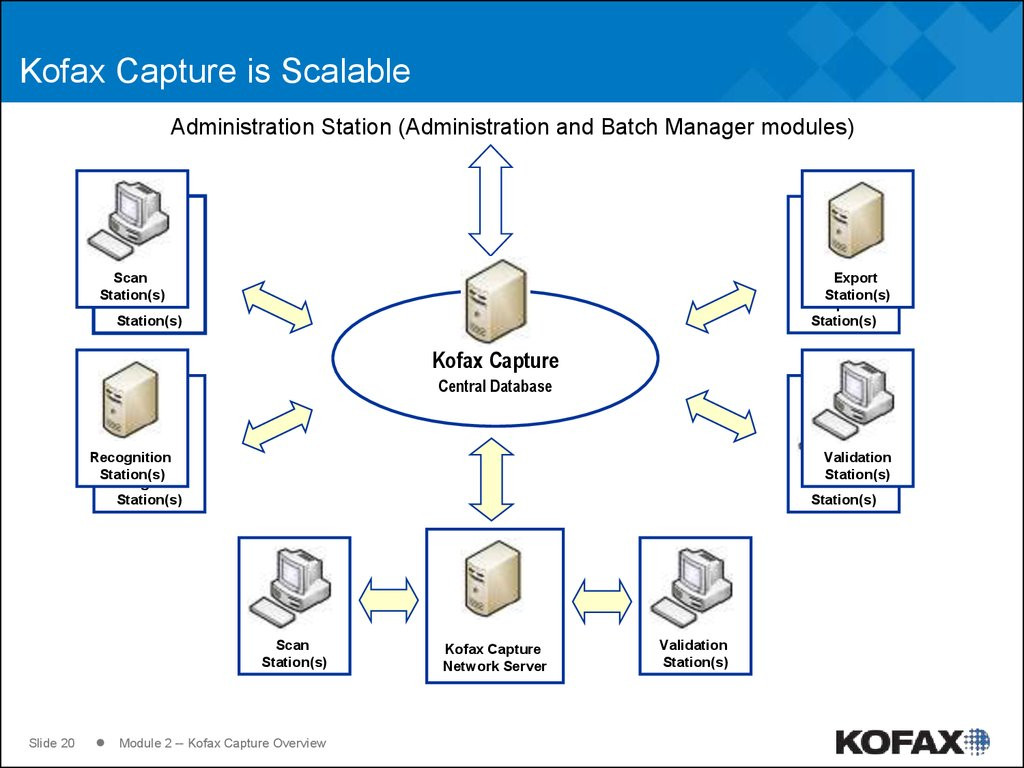 Kofax Capture is Scalable