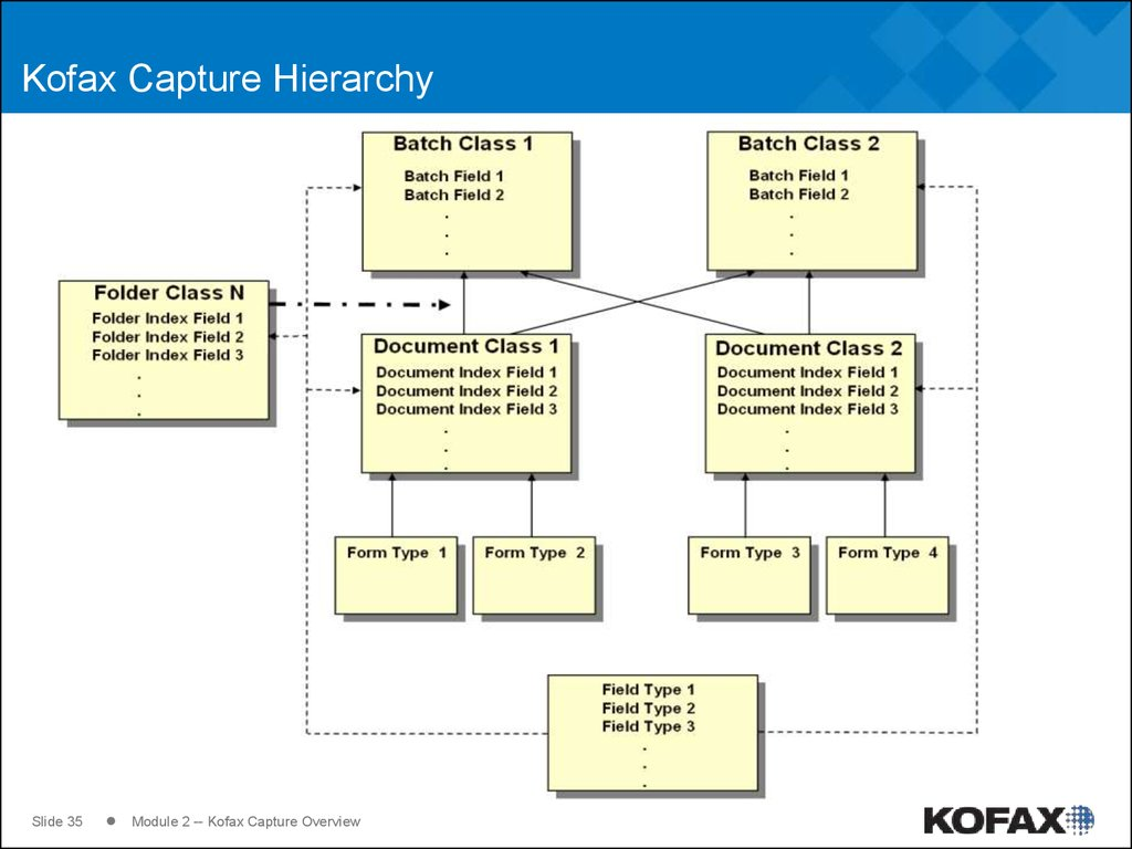 Kofax Capture Hierarchy