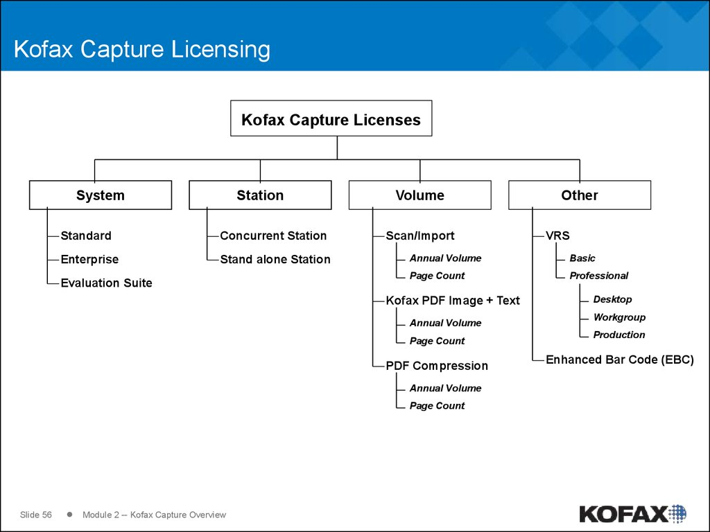 Kofax Capture Licensing