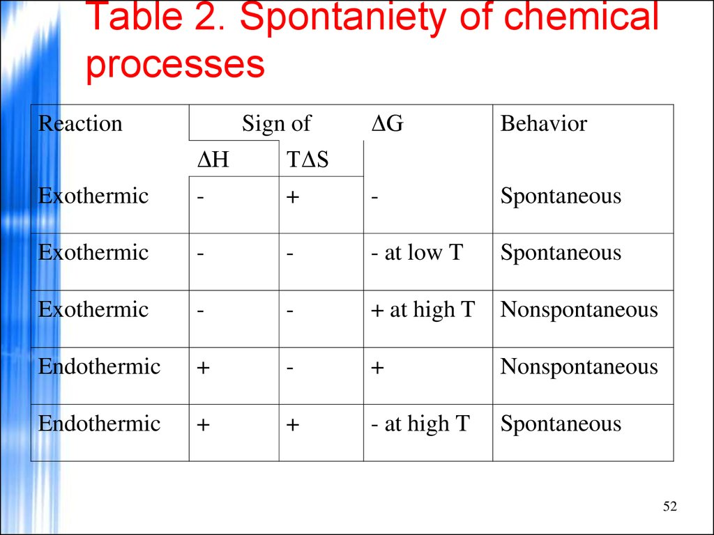 Table 2. Spontaniety of chemical processes