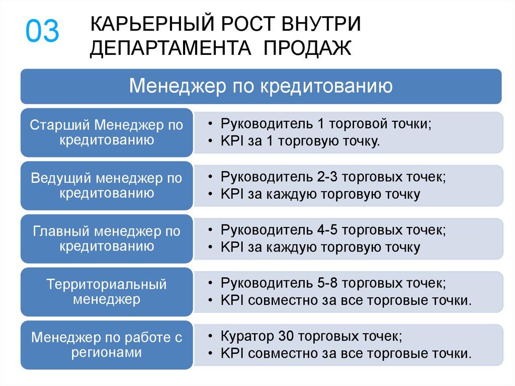 Директ кредит обучение