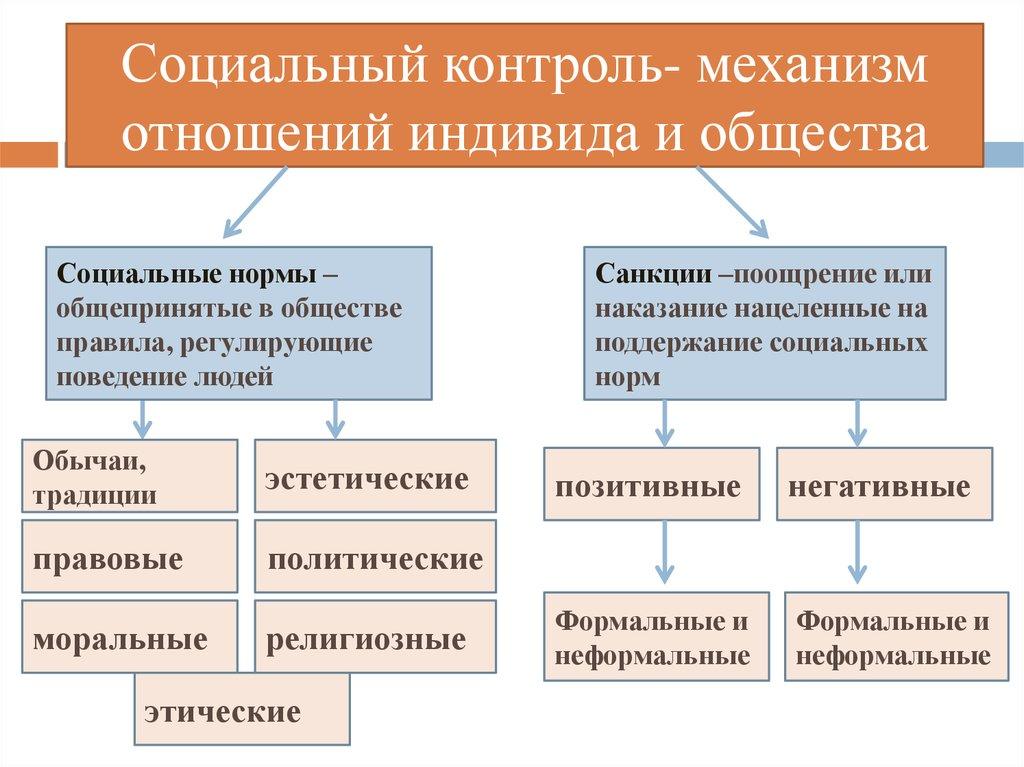 социальный контроль его виды и функции шпаргалка