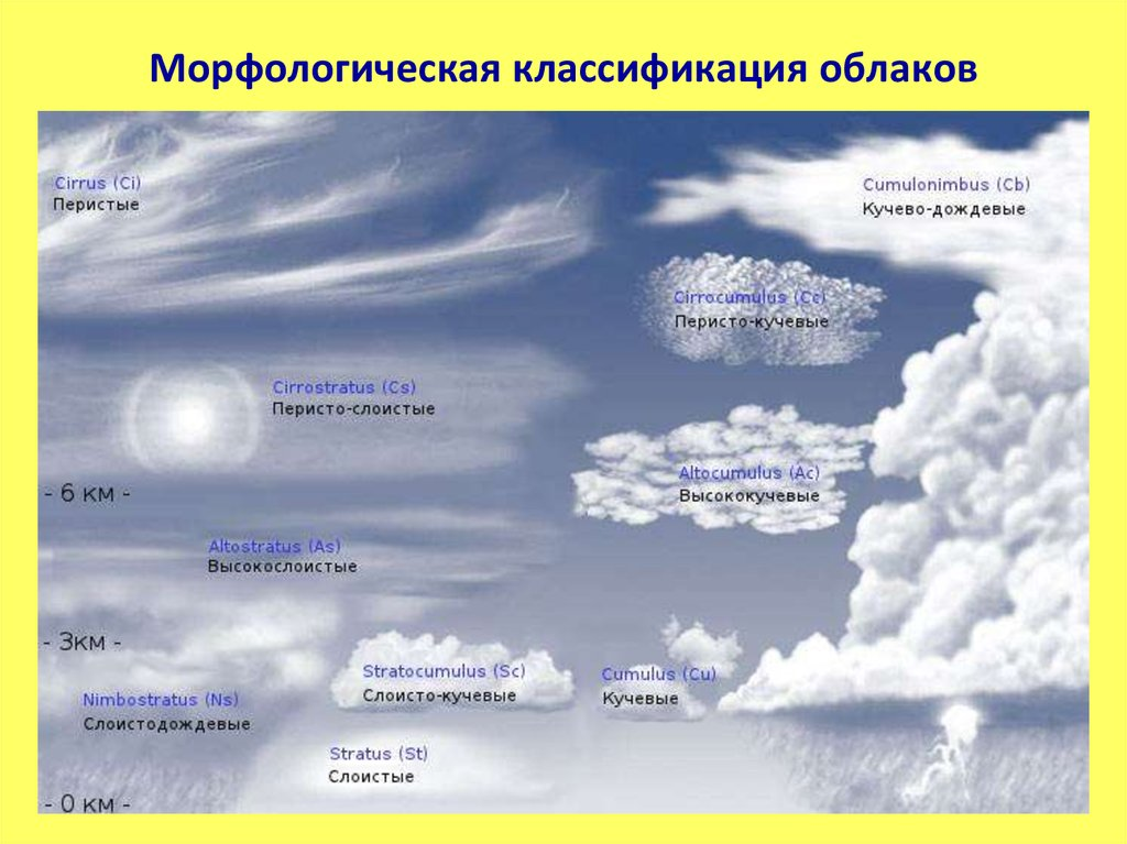 an analysis of the height classification of cloud formations