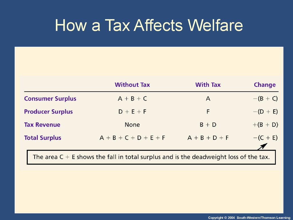 How a Tax Affects Welfare