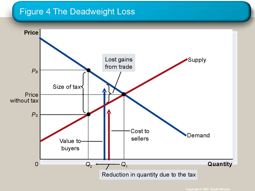 Figure 4 The Deadweight Loss