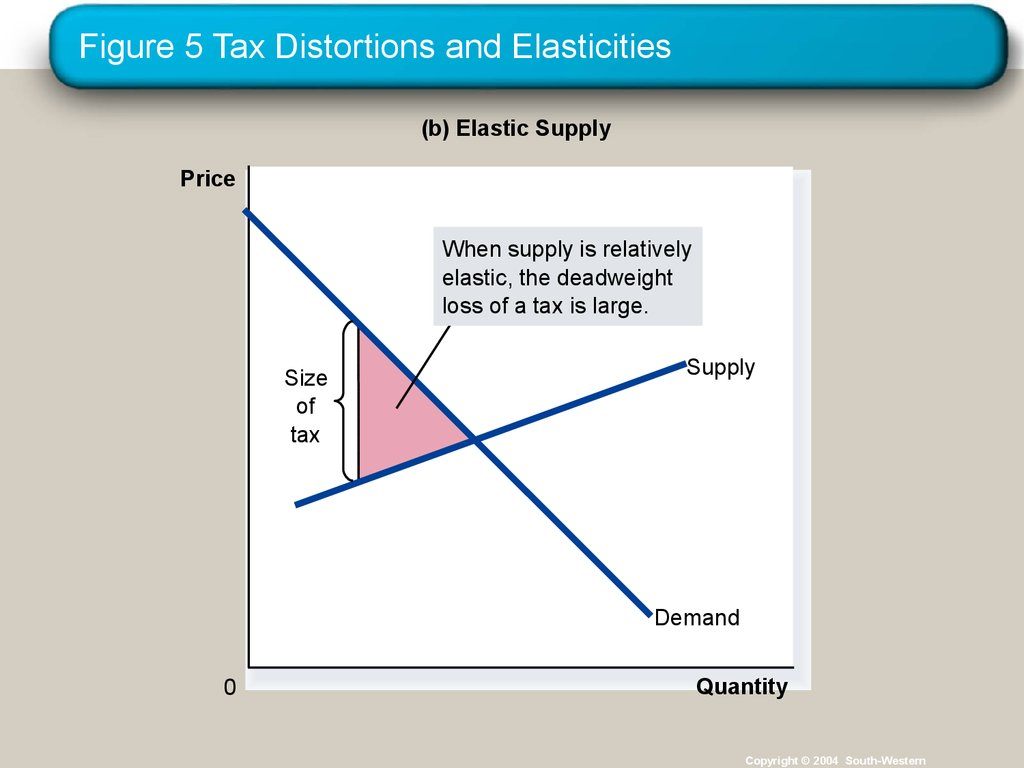 Figure 5 Tax Distortions and Elasticities