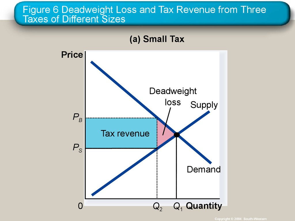 Figure 6 Deadweight Loss and Tax Revenue from Three Taxes of Different Sizes
